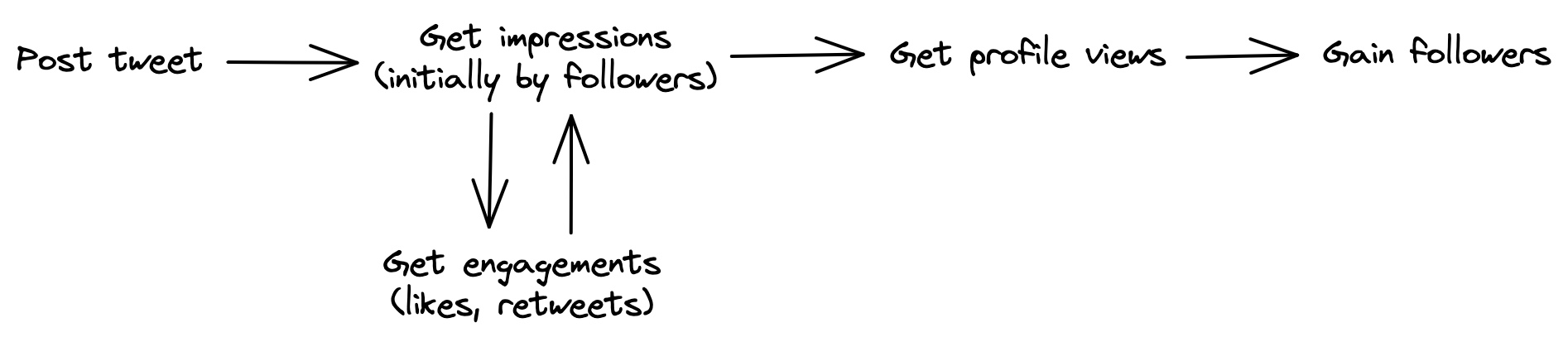 The Twitter Funnel